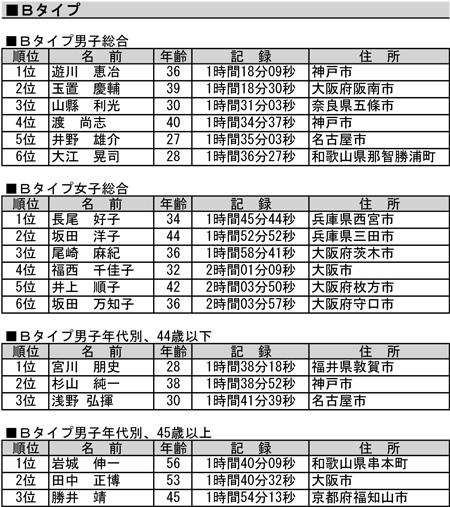 2011nakahechi_results-2.jpg